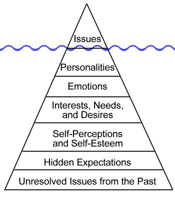 "Conflict:  issues are tip of the iceberg.  (...or as mediators say ""trespassing cases are never just about trespassing."" )"