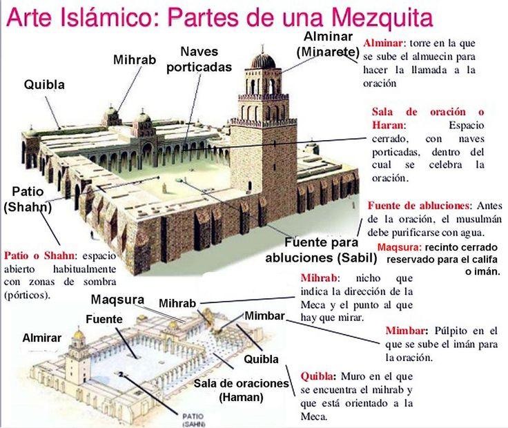 mezquita esquema - Buscar con Google