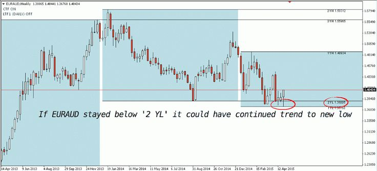 Usdjpy Price Action  Bearish Expansion Starts Down Trend That