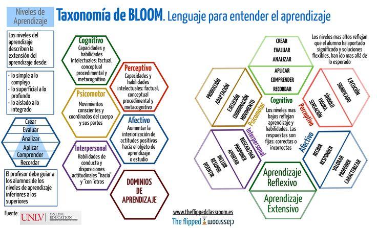 Taxonomía de Bloom. Lenguaje para entender el aprendizaje