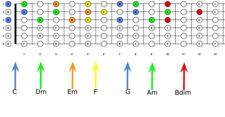 Akkoorden en spelen in C snaar 123 - Jezelf gitaar leren spelen