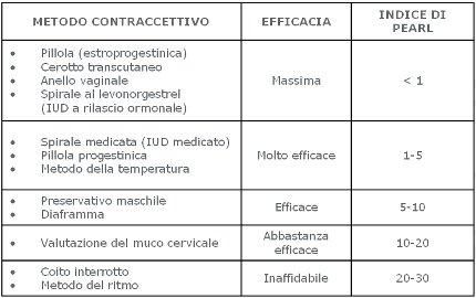 Indice di Pearl - Una tabella per la valutazione dell'efficacia contraccettiva