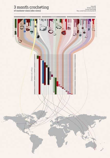 15 Stunning Examples of Data Visualization | Inspiration
