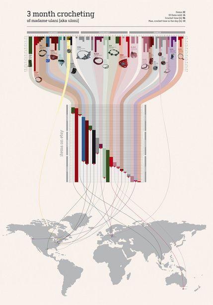 15 Stunning Examples of Data Visualization | Inspiration