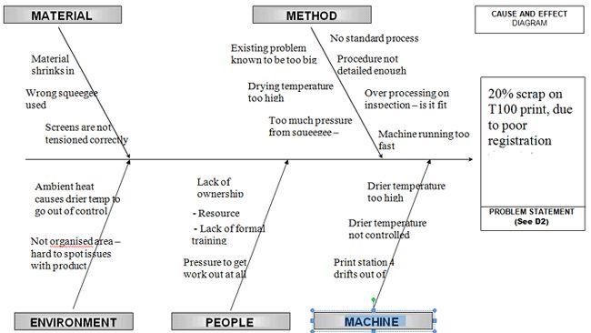 fishbone diagram | Lean | Diagram, Problem solving, Sample resume