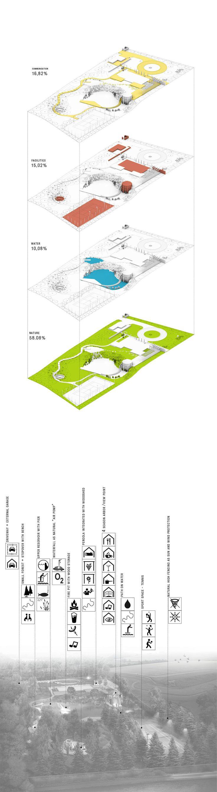 GreenStone Garden - Landscape project  Konrad Wójcik Aalborg, Denmark