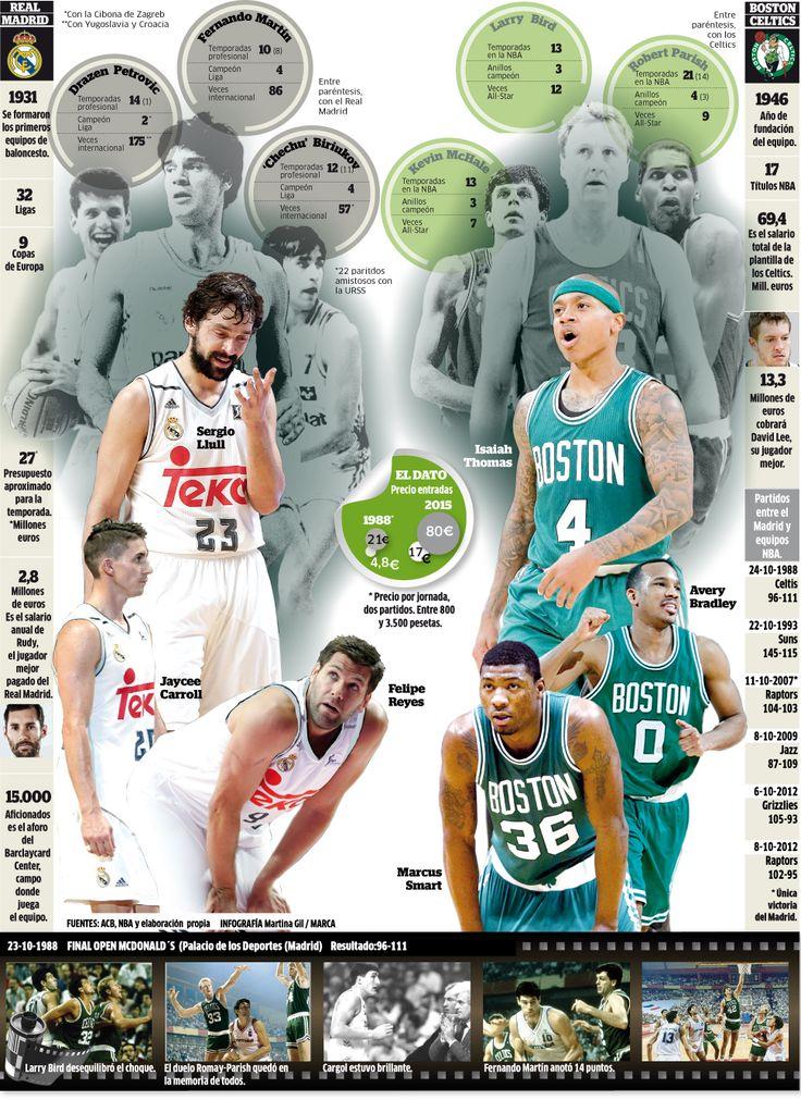 Los mitos del Real Madrid frente a las leyendas de los Boston Celtics
