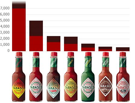 Scoville Heat Chart | Products | TABASCO® Foodservice