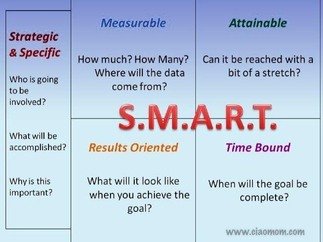smart essay writers free