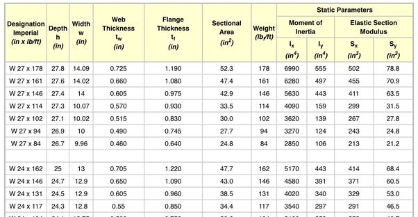 Structural Steel Beams Weight Calculator In 2020 Steel Beams I Beam Weight Weight Charts