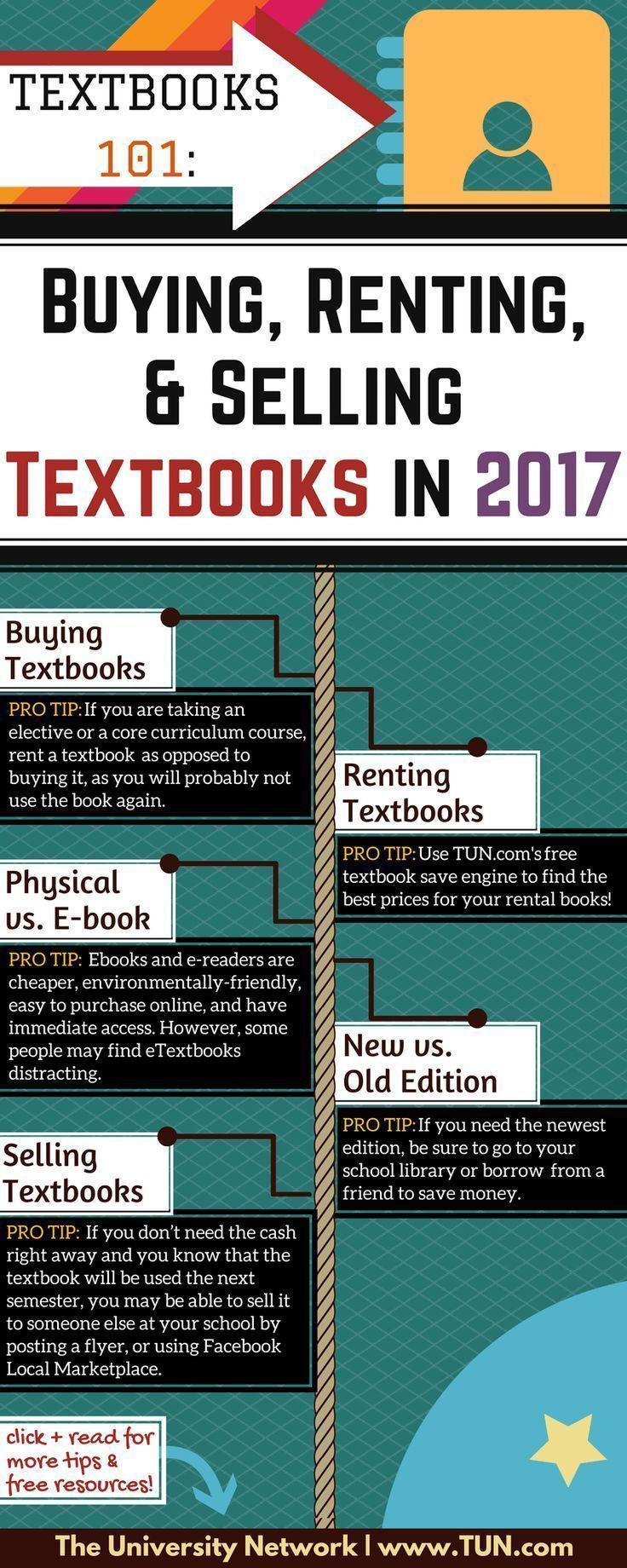 Best 25 sell textbooks ideas on pinterest sell old textbooks no need to dread the t word heres your complete guide to buying fandeluxe Image collections