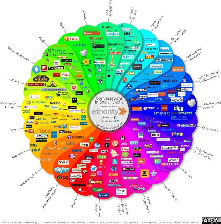 Hilfreicher Überblick Das Social Media Prisma 6.0 The o