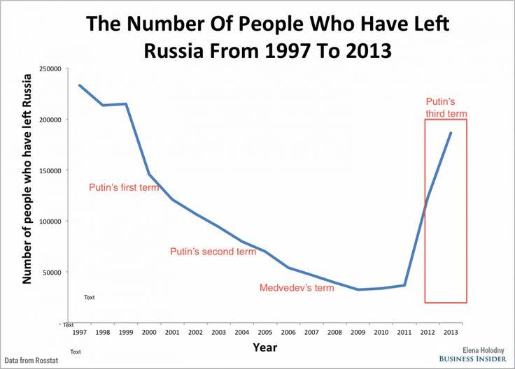 Russia's Brain Drain Is Astounding