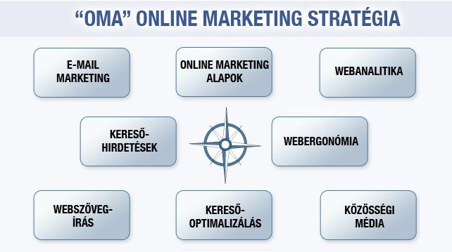 Az OMA online marketing stratégia