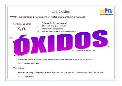 Los Óxidos son la combinación binaria entre un metal o no metal con el Oxígeno. Su fórmula general es X2 Ox. Siendo 2 la valencia del Oxígeno y x la valenc