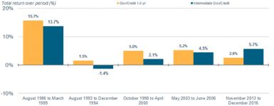 Short-Term Bonds: Why They Could Outperform As Interest Rates Rise | Charles Schwab