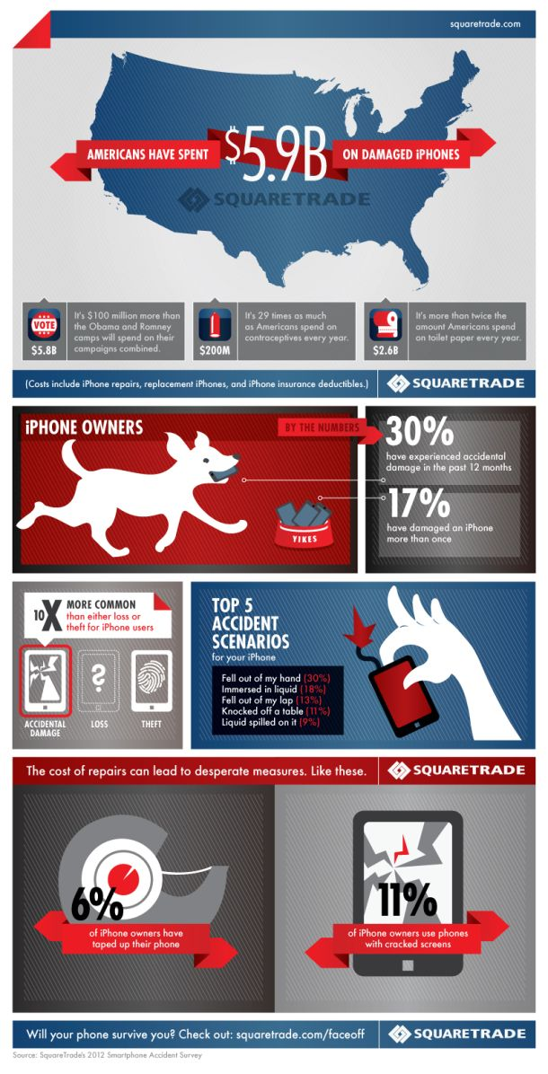 Infographic: The High Cost of iPhone Repair #iphone #Apple #smartphone