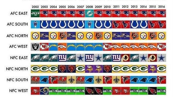 Someone Made a Graphic of Division Winners and it Shows Patriots Dominance