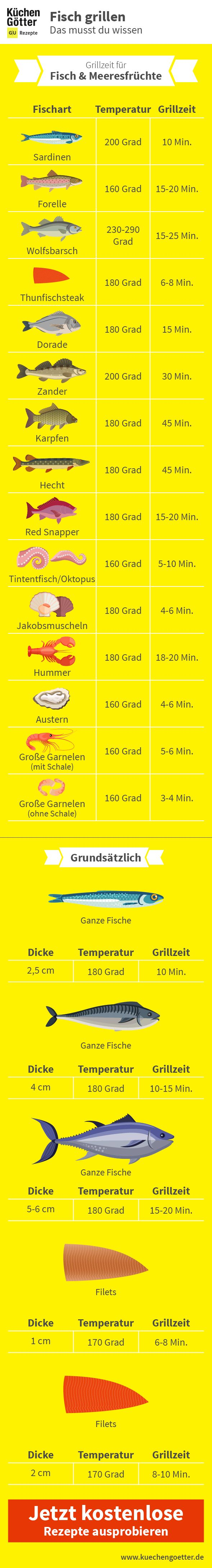 Wir haben eine ganz einfache Infografik für euch, in der ihr auf einem Blick di… – Küchengötter