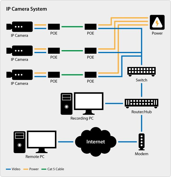 Ip Camera Setup Home Security Systems Home Security Home Security Tips