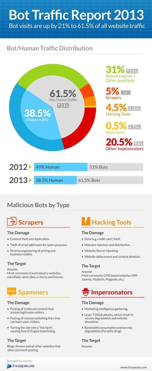 """Na actualidade o 61,5% do total do tráfico en Internet esta xerado por robots (segundo a compañia de seguridade """"Incapsula"""")"""