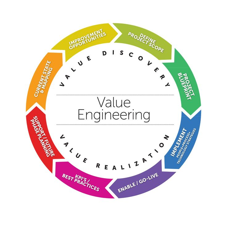 value engineering research papers Networking research papers value engineering literature review of a report depression help writing speech , logic and critical thinking journal argumentative.