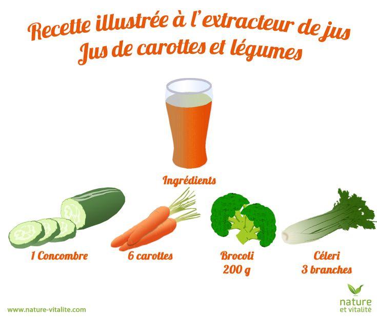 Recette illustrée à l'extracteur de jus : jus de carottes et légumes. Ingrédients : 1 concombre, 6 carottes, 200 g de Brocoli et 3 branches de céleri. Passez vos ingrédients en douceur dans votre appareil, inutile de les forcer.