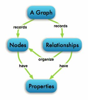 Neo4j - The World's Leading Graph Database - What is a Graph Database?