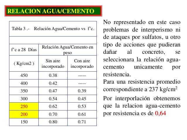 Resultado de imagen de tablas aci, de dosificacion del concreto