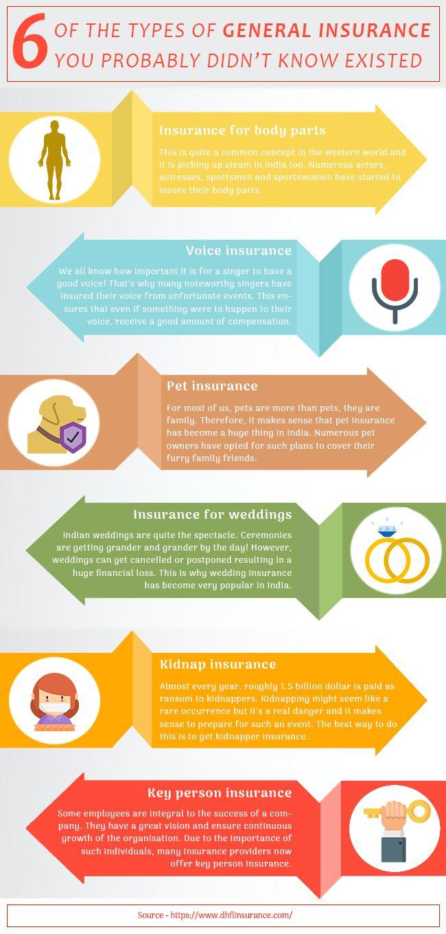General Insurance Buy General Insurance Online Coco By Dhfl Gi In 2020 Online Insurance Insurance Company Insurance