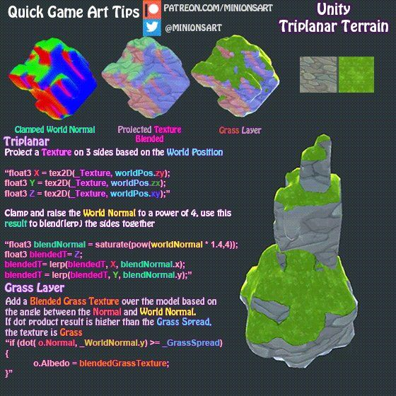 The basics of a UV-Free TriPlanar shader for terrain, with a grassy