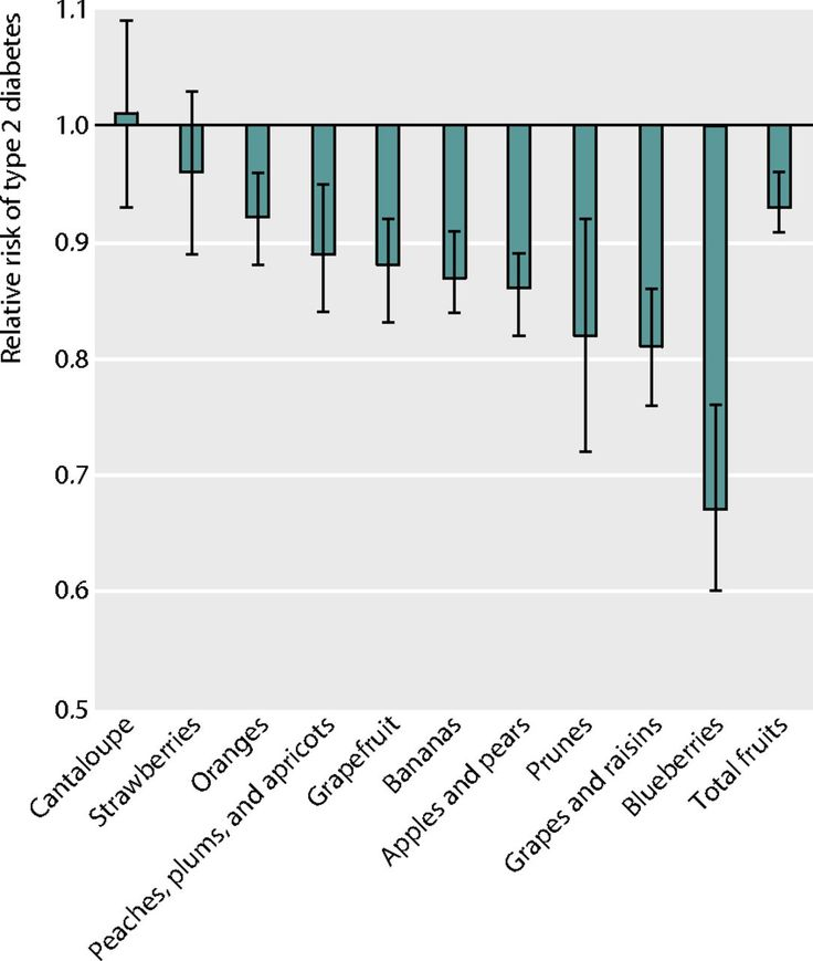 Research stemming from three prospective longitudinal cohort studies showing an association between eating more blueberries, grapes, and apples and lower rates of type 2 diabetes.  Thanks to @eehpuhbuh