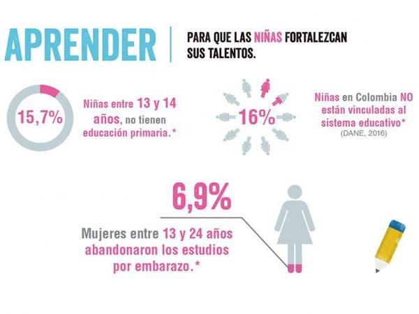 Datos Colombia