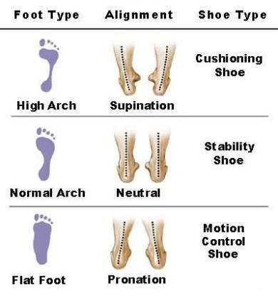 Does foot type, like high or flat arches, and over pronation impact injury rates? What about shoe type - traditional shoes versus minimalist shoes? This site examines the research on the impact of footwear and foot type on injury.