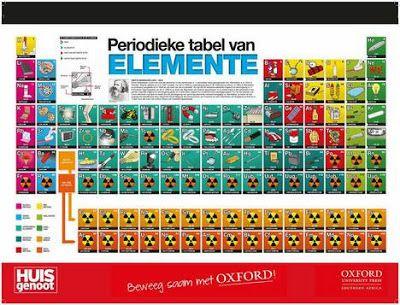 Periodieke tabel - Hart van die Huis Laai af en leer meer