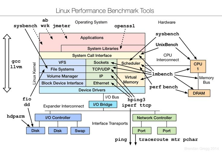 Linux Performance