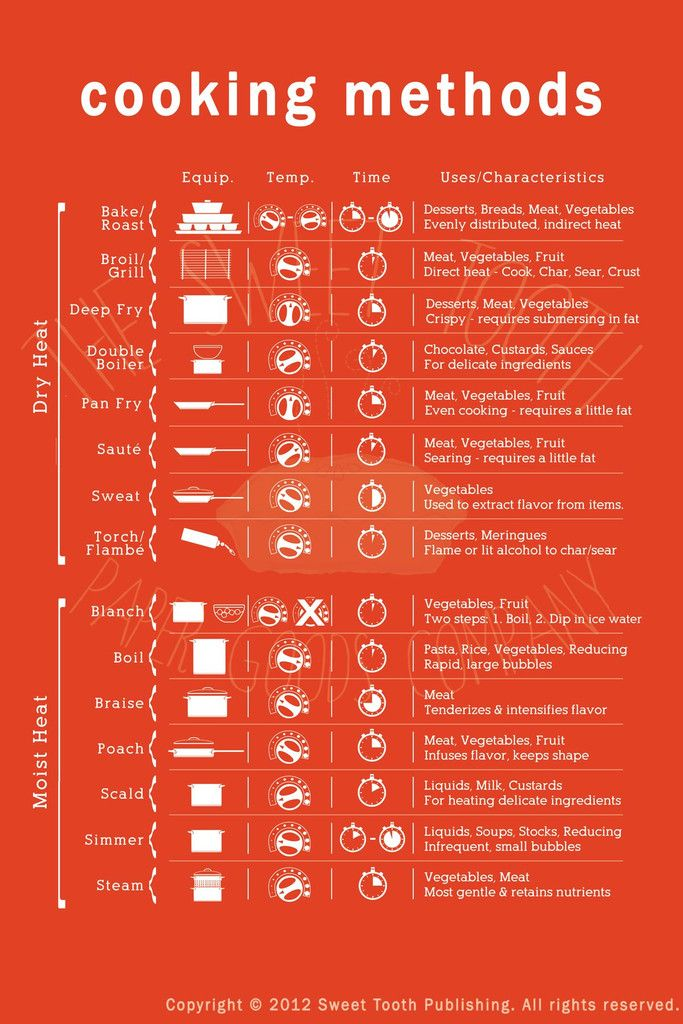 The Cooking Methods Cheat Sheet Clears Up All Those Confusing Cooking Terms