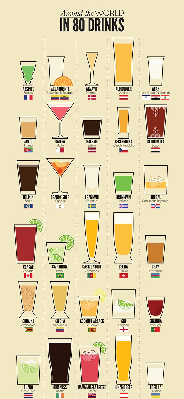 Around-the-world-in-80-drinks-infographic by Peter Pham via foodbeast: Thanks to @vikramtank ! #Infographic #Drinks #Global