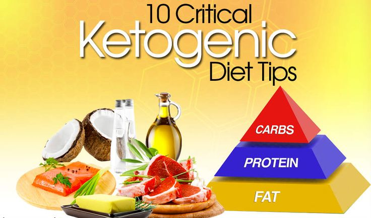 A ketogenic diet is a very low carbohydrate, moderate protein and high fat based nutrition plan. Aketogenicdiet trains the individual's metabolism to run off of fatty acids or ketone bodies. This is called fat adapted, when the body has adapted to run off of fatty acids/ketones at rest. This nutrition plan has been shown to …