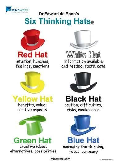 the six thinking hats essay Read this essay on 6 thinking hats the intention of thinking with six hats i capitulate 7 six hats, six colors chapter 8 the white hat facts and numbers i capitulate 9 thought of white hat of that fact speaks to me i capitulate 10 thought of white hat.