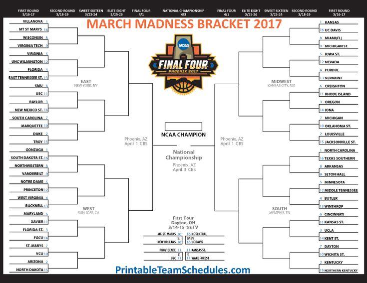 Daddy's Hangout 2017 NCAA Tournament Prediction