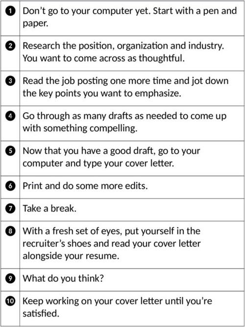 Cover Letter Writing Steps
