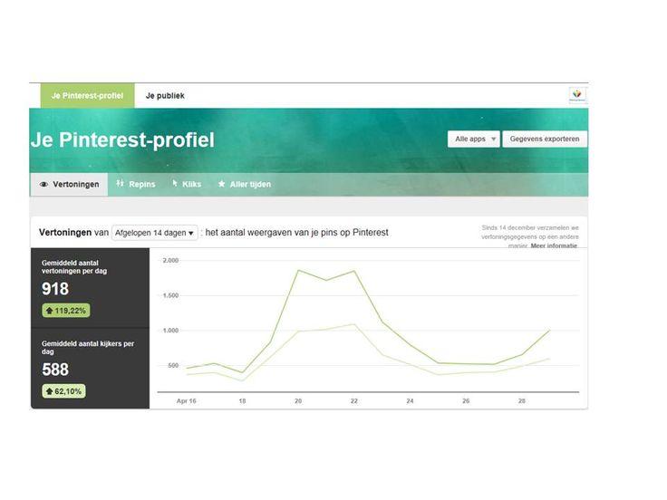 uw #Pinterestprofiel geeft inzicht in gemiddeld aantal vertoningen en het gemiddeld aantal kijkers per dag. #Analytics vandaag 918/588 www.workingservice.nl