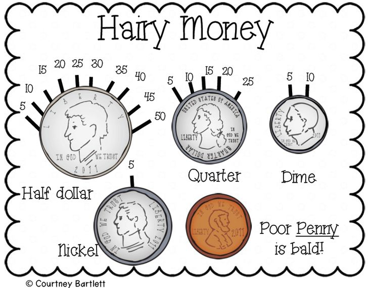 Here's a strategy for helping students find the value of a collection of coins. Includes several practice pages.