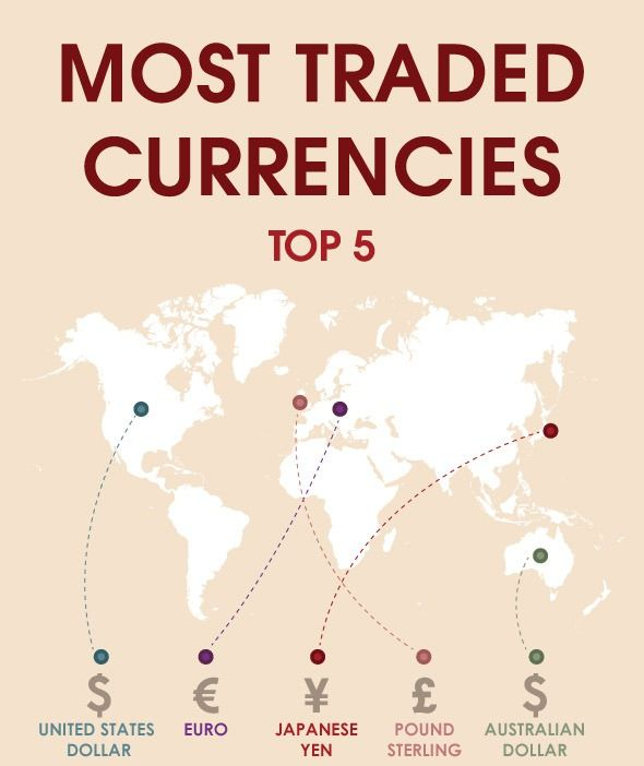 Most Traded Currencies #ForexTrading