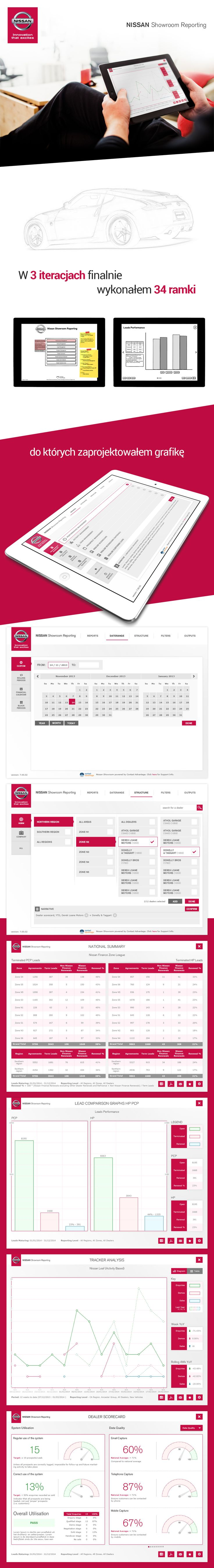 Nissan Showroom Reporting | UI/UX | User Interface | Photoshop | Diagrams