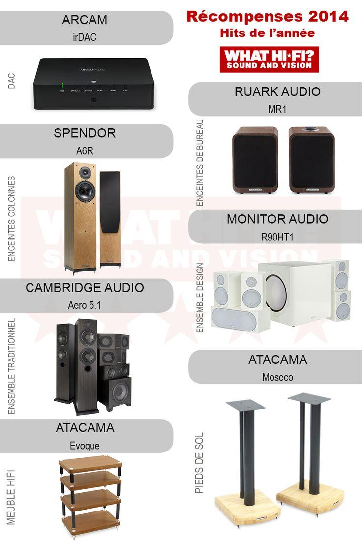 """Deuxième partie des récompenses Whathifi.com avec aujourd'hui les """"Hit de l'année"""" ! Arcam, Cambridge Audio, Atacama, Monitor Audio et Ruark Audio font partis de cette nouvelle liste !  Arcam irDAC - Meilleur DAC Ruark Audio MR1 - Meilleures enceintes de bureau Spendor A6R - Meilleures enceintes colonnes Monitor Audio Radius R90HT1 - Meilleur système design Cambridge Audio Aero 5.1 - Meilleur système traditionnel Atacama Moseco - Meilleurs pieds de sol Atacama Evoque - Meilleur meuble"""