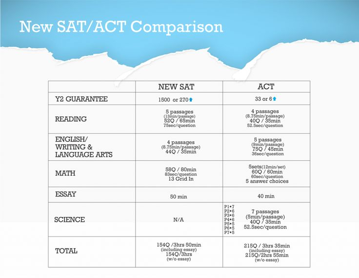sat essay prep sheet 5 tips for a top essay on the new sat karen berlin ishii &bullet oct 27, 2015 for students taking the current sat (which will continue to be administered through january 2016), the essay is a mandatory 25-minute challenge that begins the test.