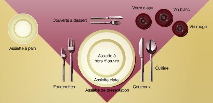 Dresser une table parfaite le couvert cuisine et for Dresser table couverts