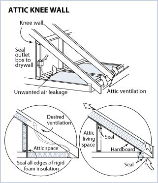 Insulating attic knee walls
